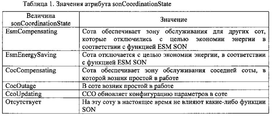 Способ и устройство для координации функции самостоятельной оптимизации в беспроводной сети