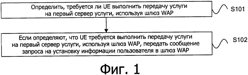 Способ и устройство передачи сообщения, и устройство шлюза