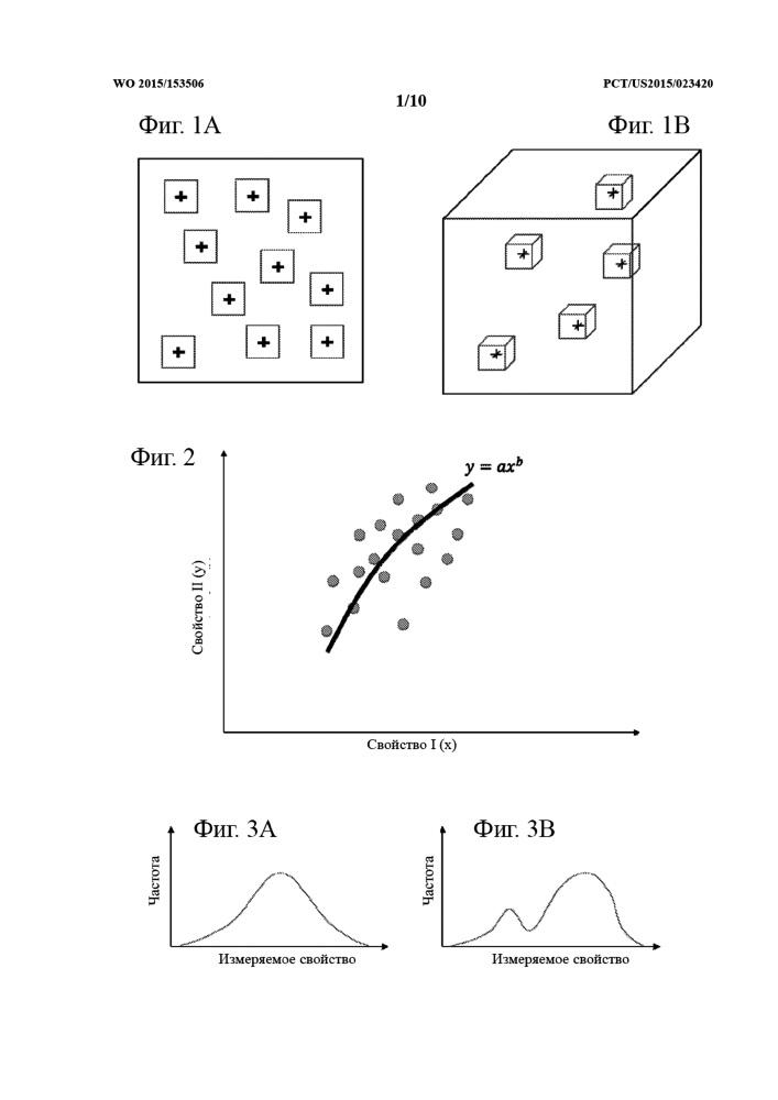 Определение тенденций при помощи цифровой физики пород и их применение для масштабирования