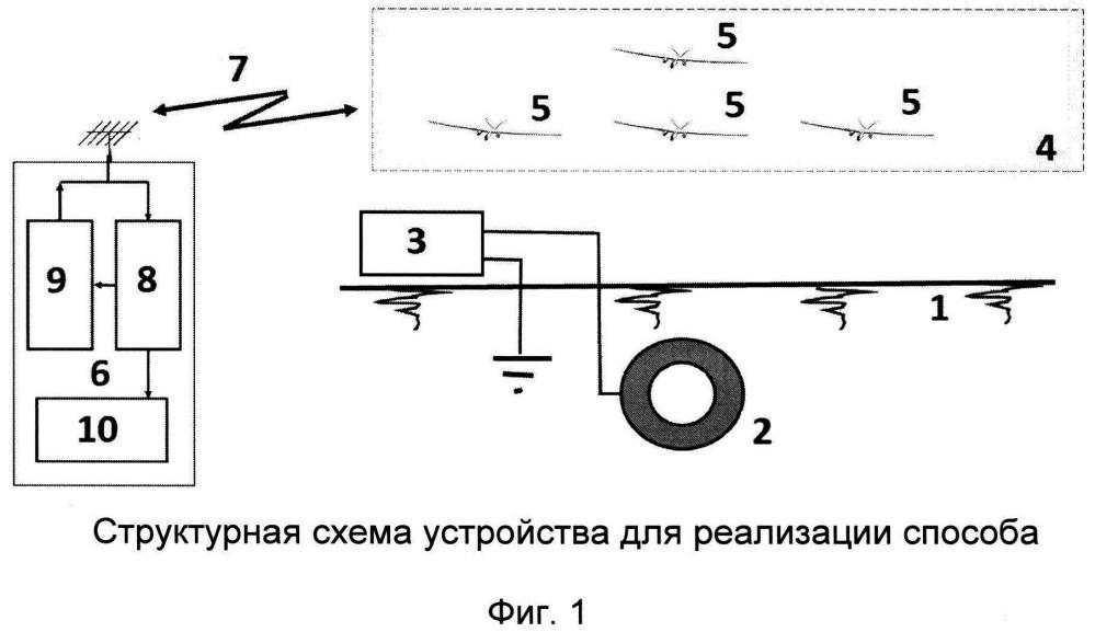 Способ применения роя беспилотных летательных аппаратов для дистанционного определения местоположения подземных коммуникаций, их поперечного размера и глубины залегания в грунте