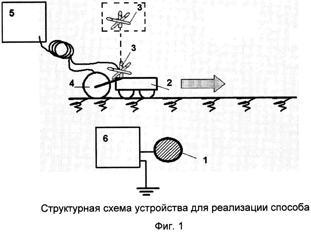Способ определения трассы прокладки и локализации места повреждения кабеля