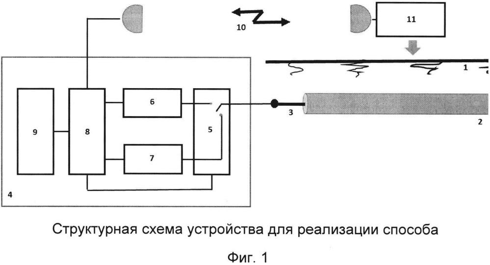 Способ поиска трассы и определения места повреждения оптического кабеля