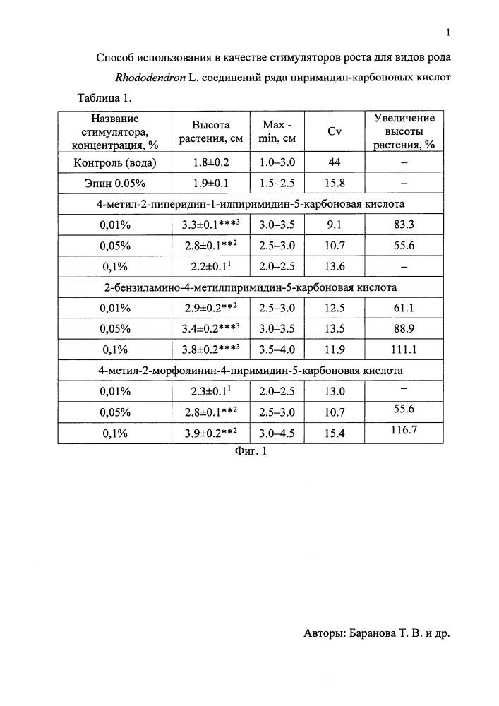 Способ использования в качестве стимуляторов роста для видов рода rhododendron l. соединений ряда пиримидин-карбоновых кислот