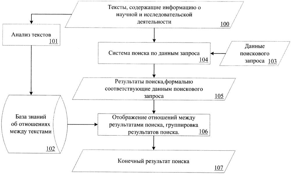 Способ структурирования результатов поиска по текстам, содержащим информацию о научной и исследовательской деятельности