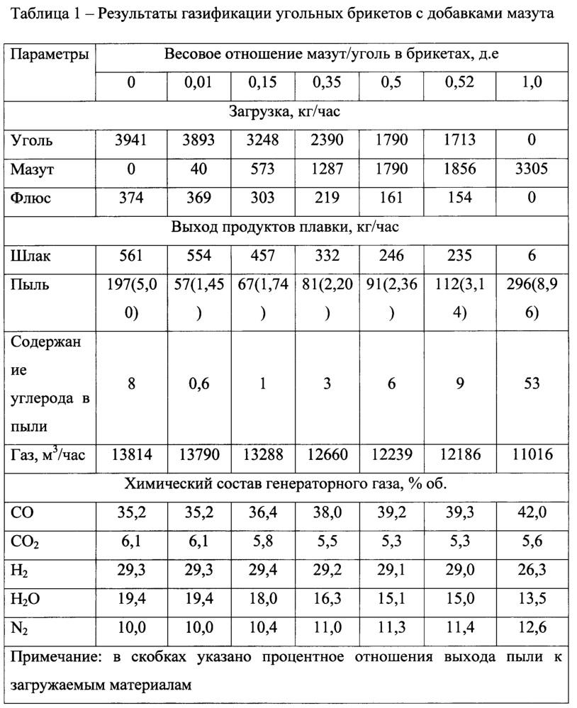 Способ газификации различных видов топлива в политопливном газогенераторе