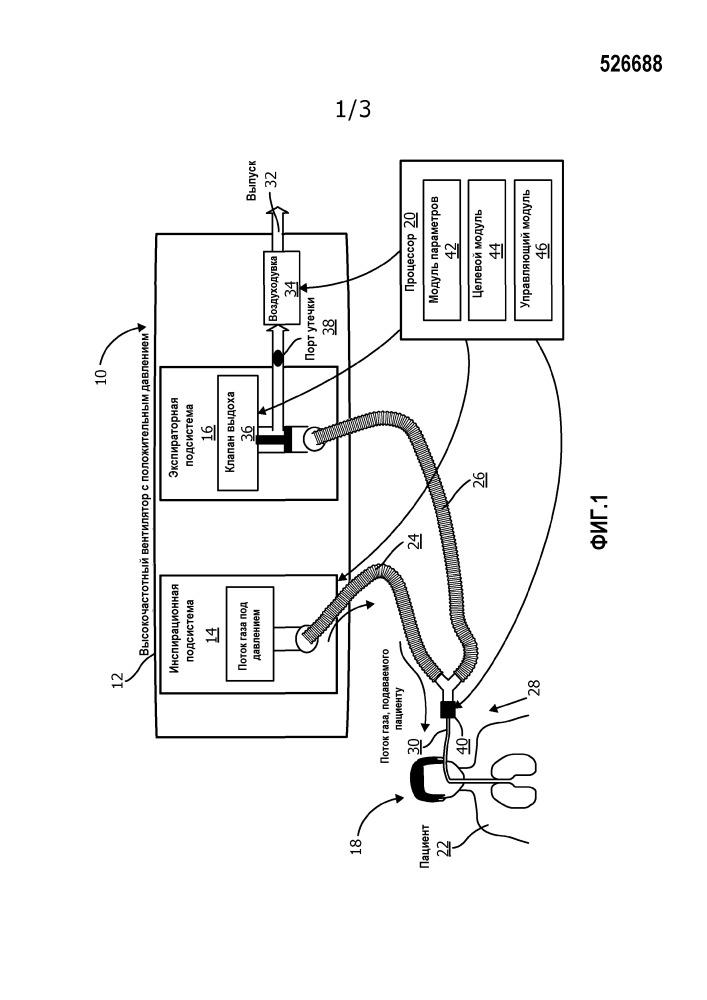 Система и способ управления параметрами газа в дыхательных путях во время высочастотной вентиляции с положительным давлением
