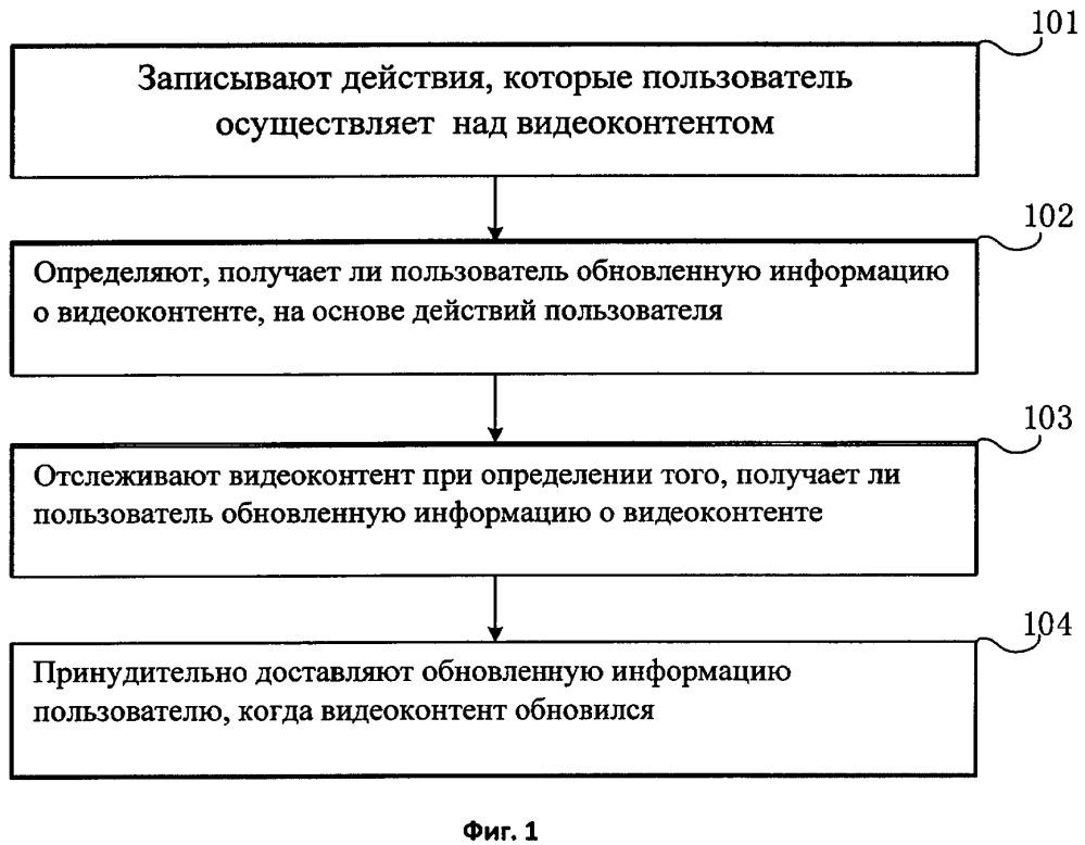 Способ и устройство для принудительной доставки информации