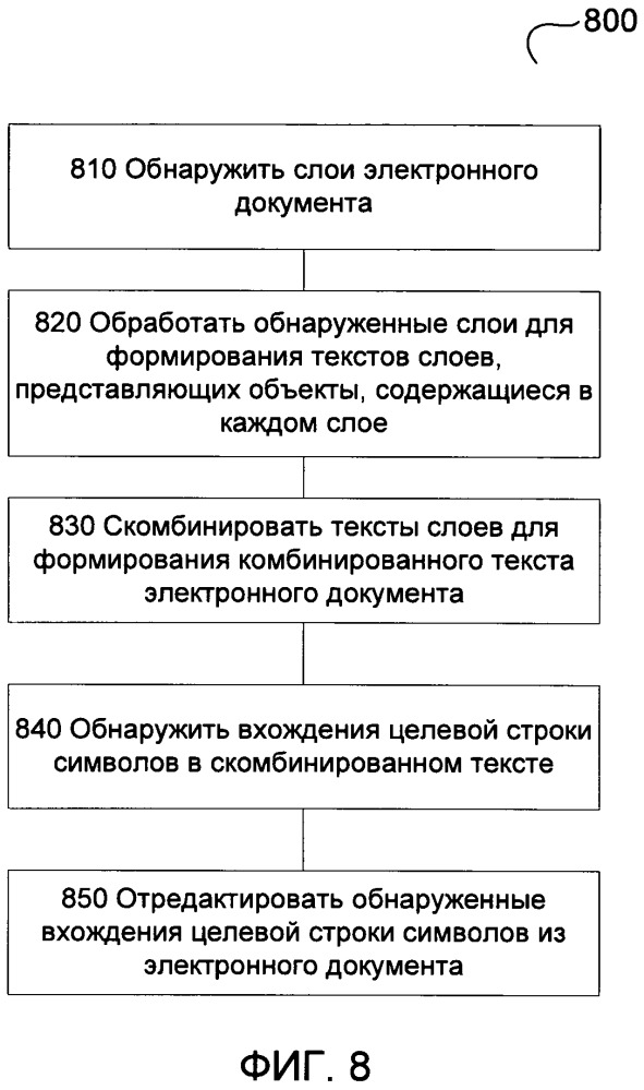 Редактирование содержимого электронного документа