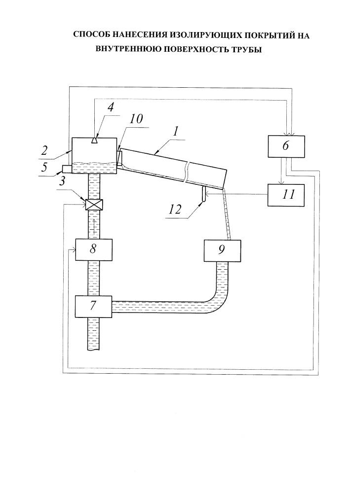 Способ нанесения изолирующих покрытий на внутреннюю поверхность трубы