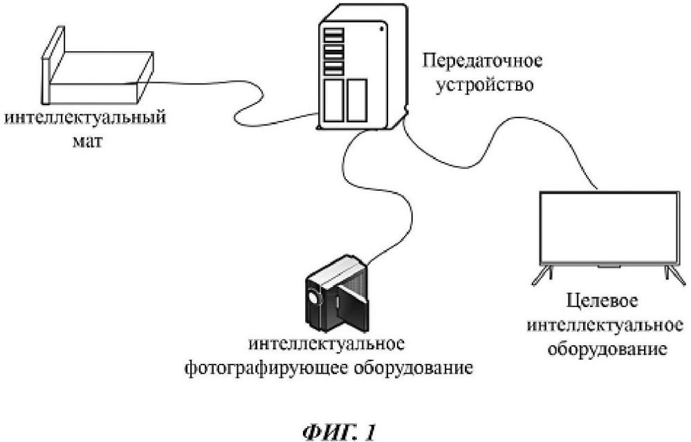 Способ и устройство для управления интеллектуальным оборудованием