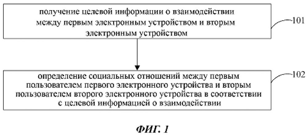 Способ и устройство для анализа социальных отношений