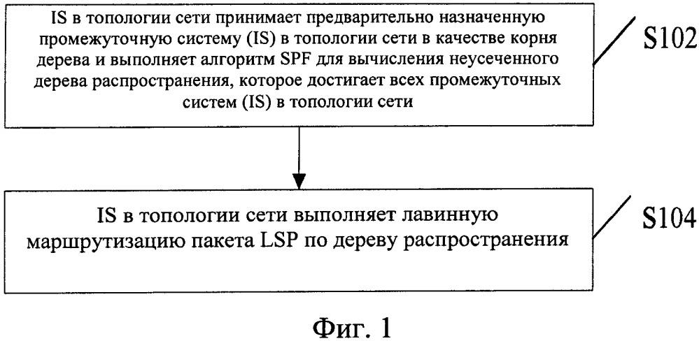 Способ и устройство лавинной маршрутизации на основе протокола isis