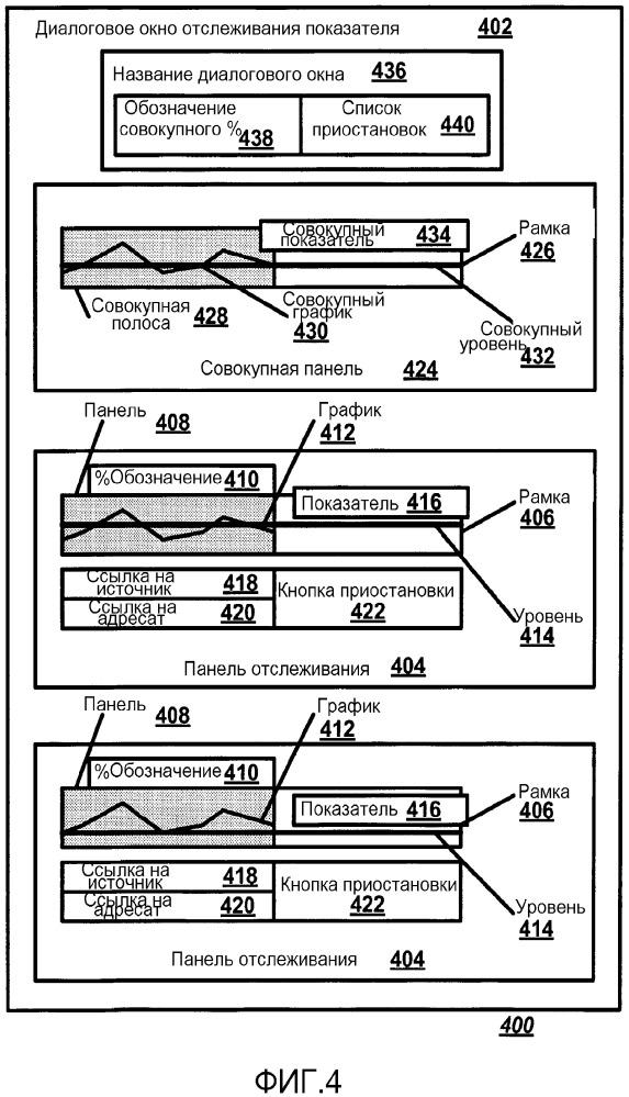 Скорость операции в виде динамической линии уровня