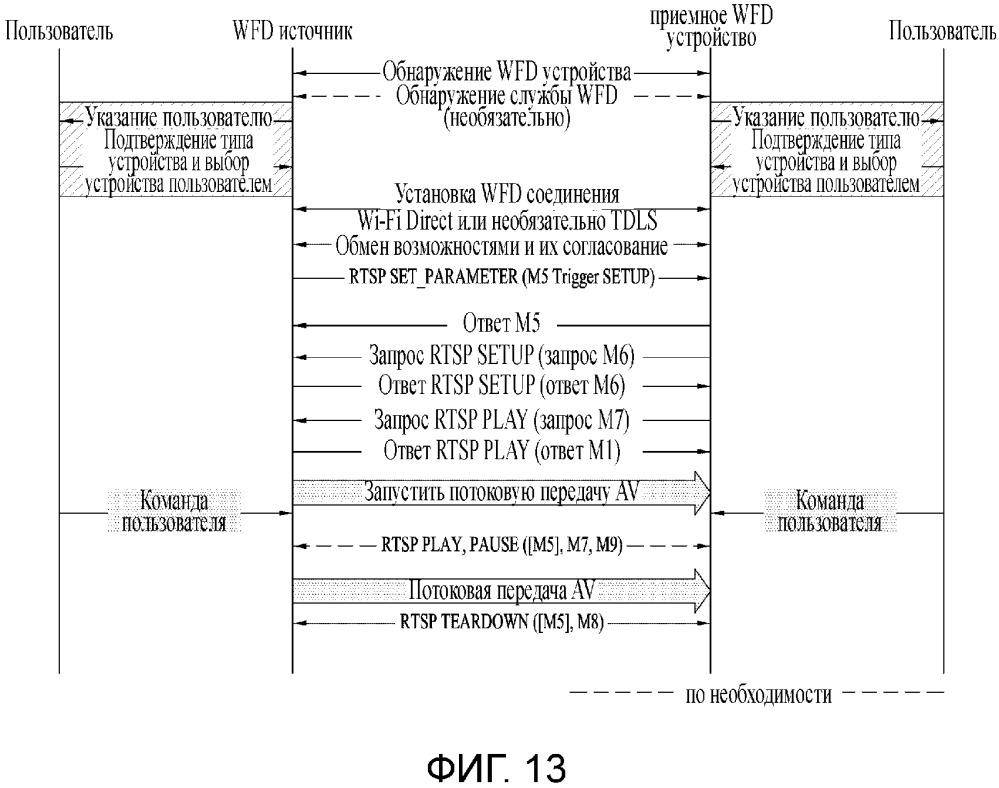Способ выполнения службы отображения по wi-fi и устройство для этого