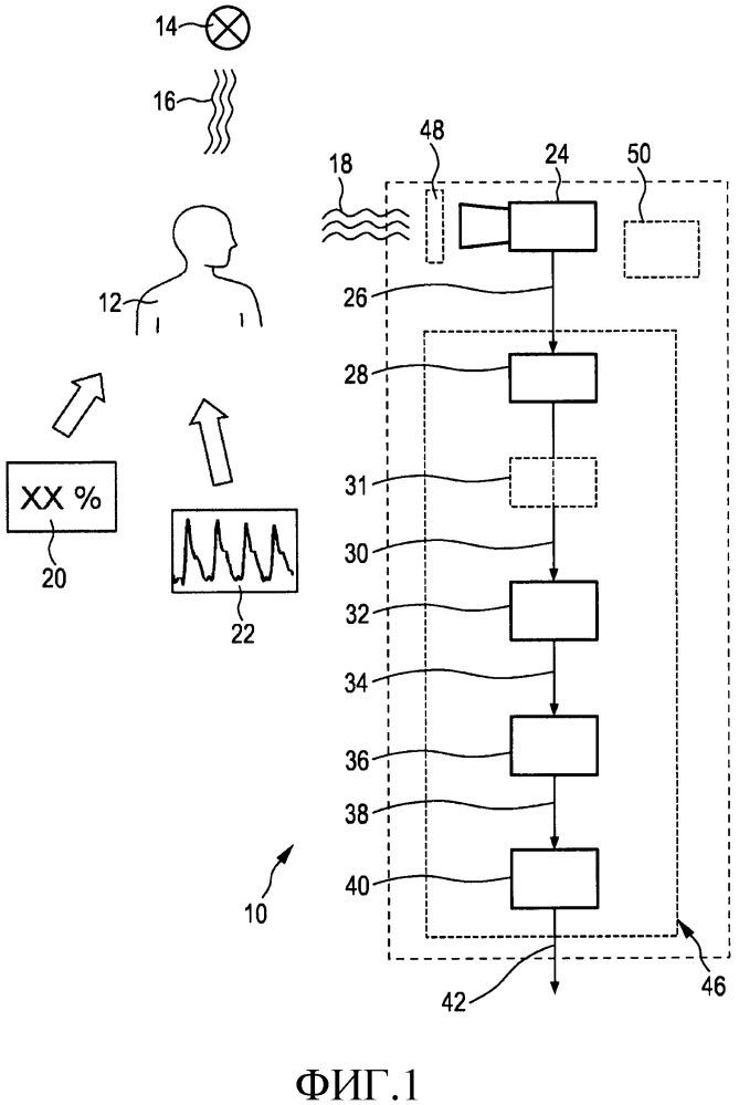 Система и способ для извлечения физиологической информации из удаленно обнаруженного электромагнитного излучения