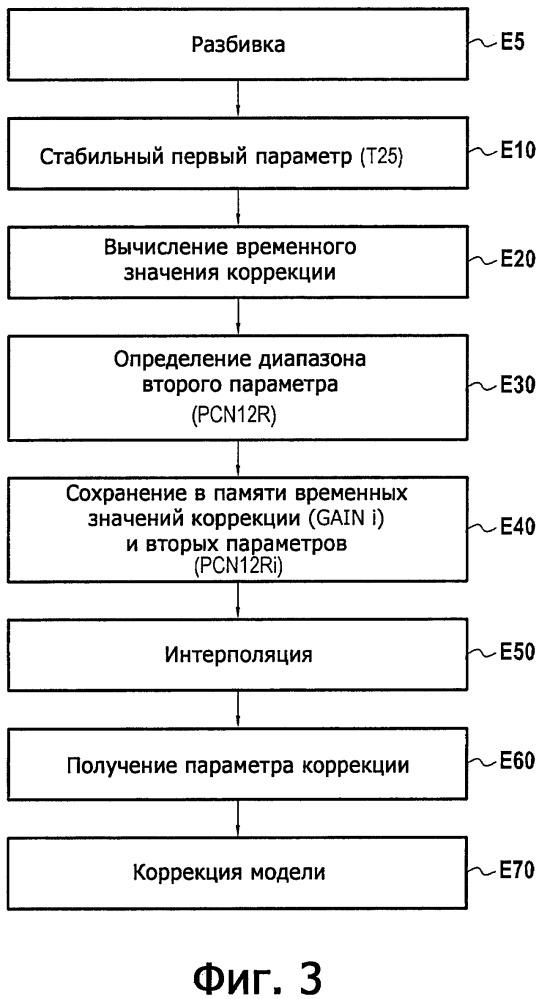 Способ и система коррекции цифровой модели