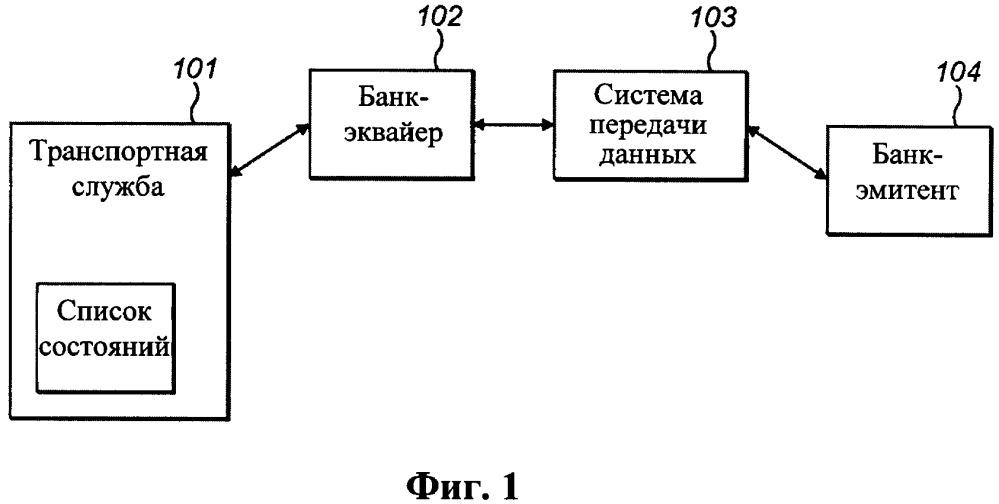 Автоматическая передача данных