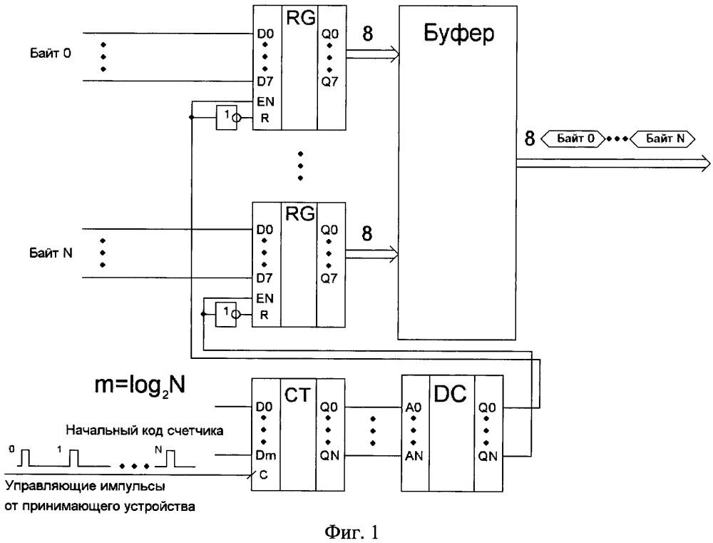 Универсальный асинхронный конвертор параллельного цифрового кода