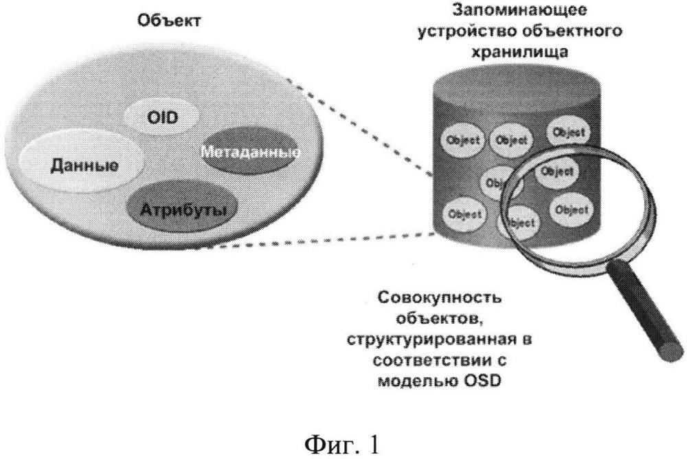 Система и способ взаимодействия пользователей с облачными объектными хранилищами данных