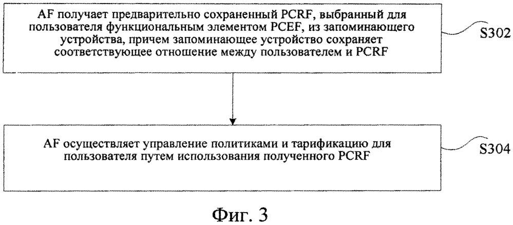 Способ, приспособление и устройство для управления политиками и тарификации