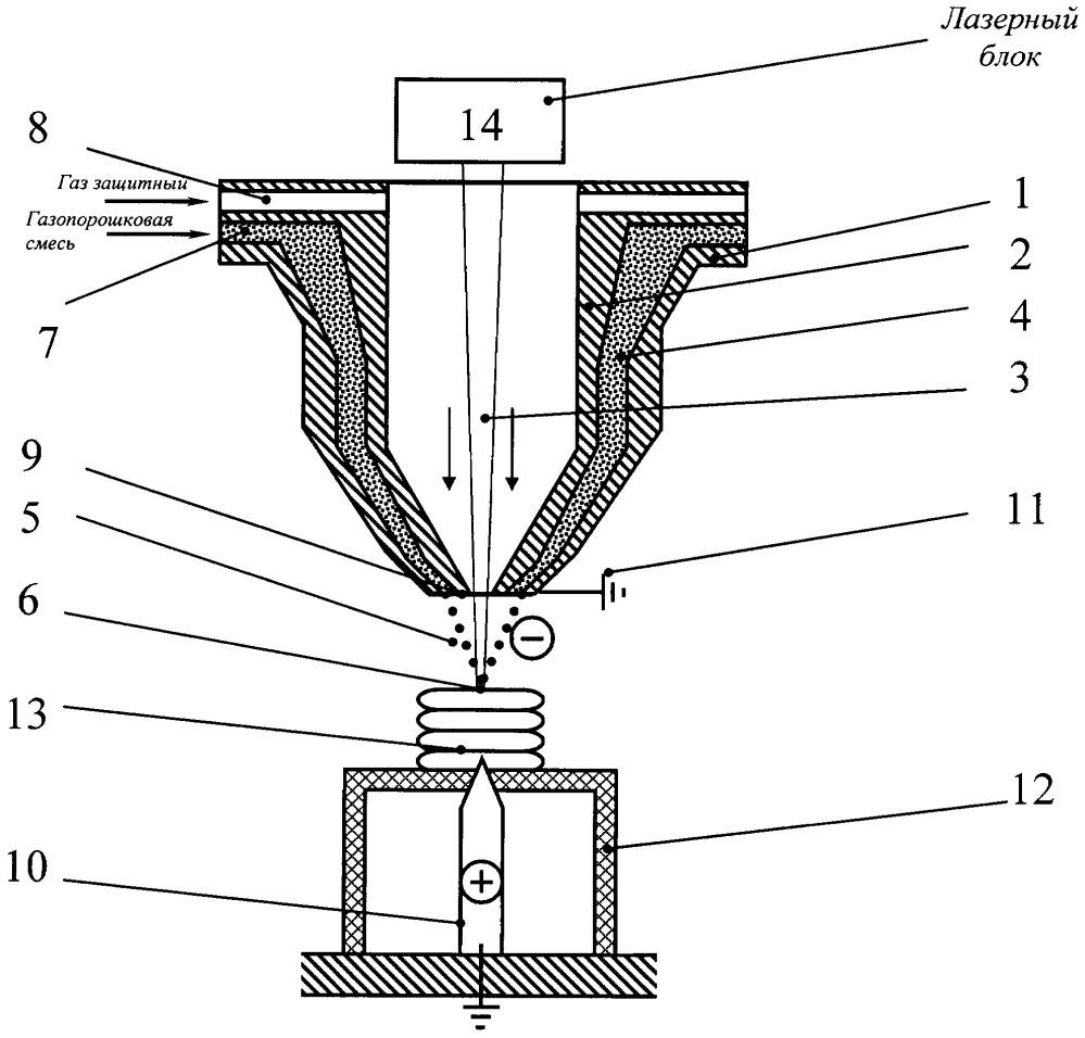 Способ лазерной наплавки покрытий на образец и устройство для его осуществления