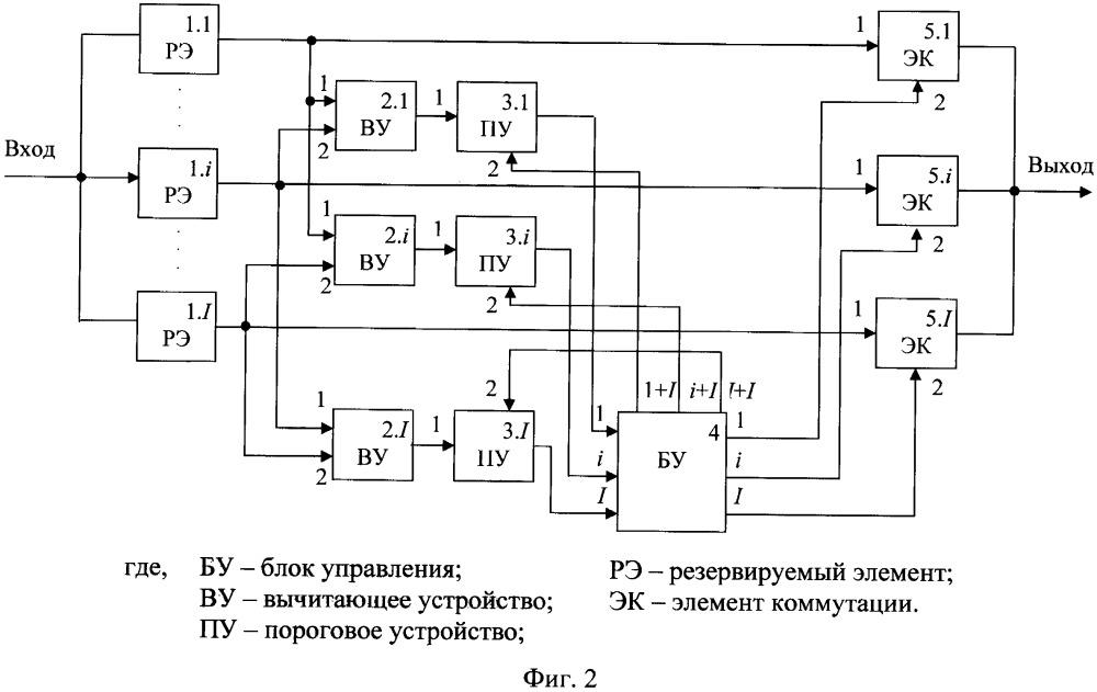 Способ резервирования систем с помощью мажоритарного элемента и устройство для его реализации