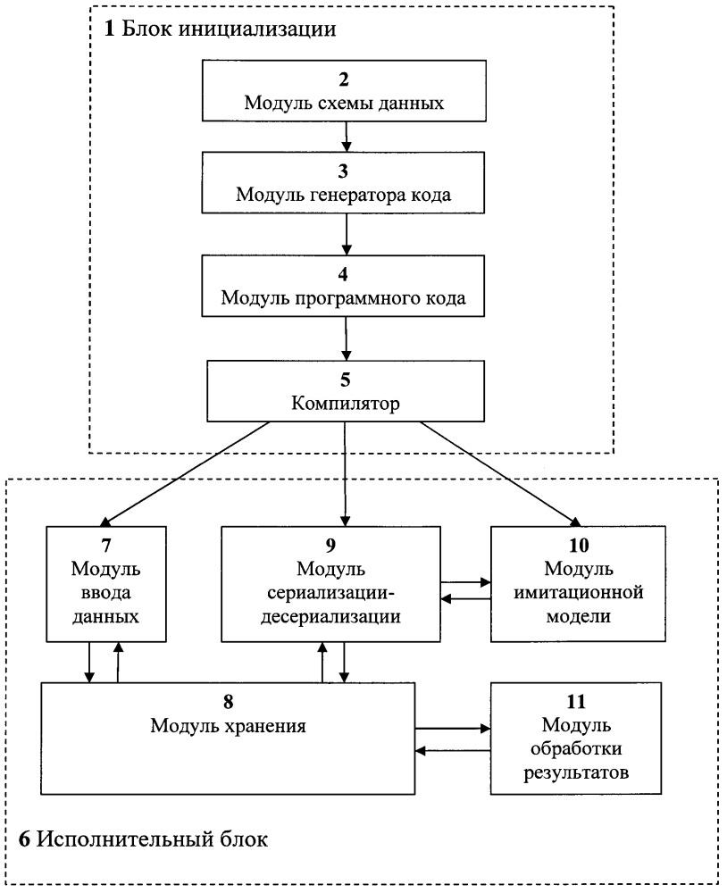 Способ автоматизированного конфигурирования имитационных моделей беспилотных летательных аппаратов и устройство для его реализации