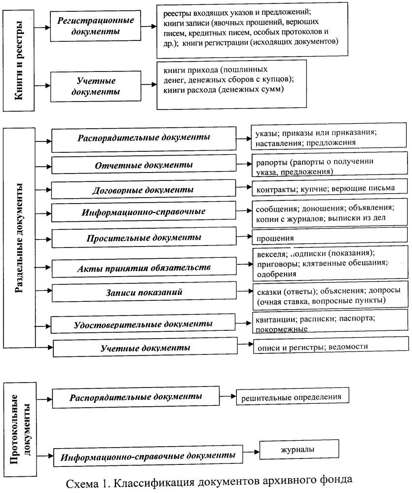 Способ информационного поиска лингвистических моделей выражения деловых отношений в документах архивного фонда