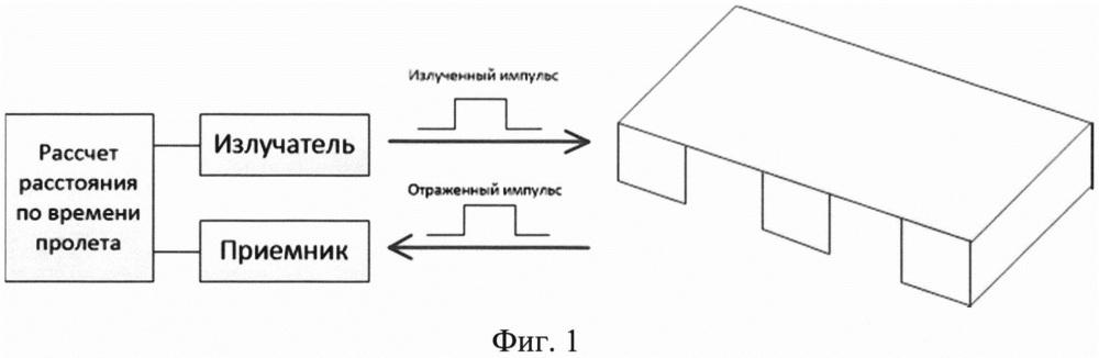 Способ и система определения местоположения складских паллет на основе изображений трехмерных датчиков