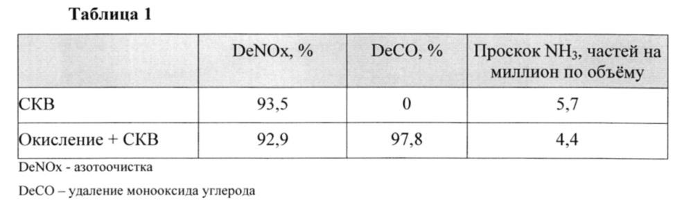 Способ и катализатор для одновременного удаления монооксида углерода и оксидов азота из дымовых или выхлопных газов