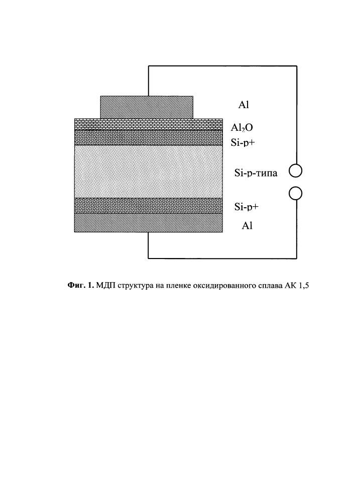 Способ формирования диэлектрических пленок анодированного сплава алюминий-кремний, обладающих эффектом переключения проводимости