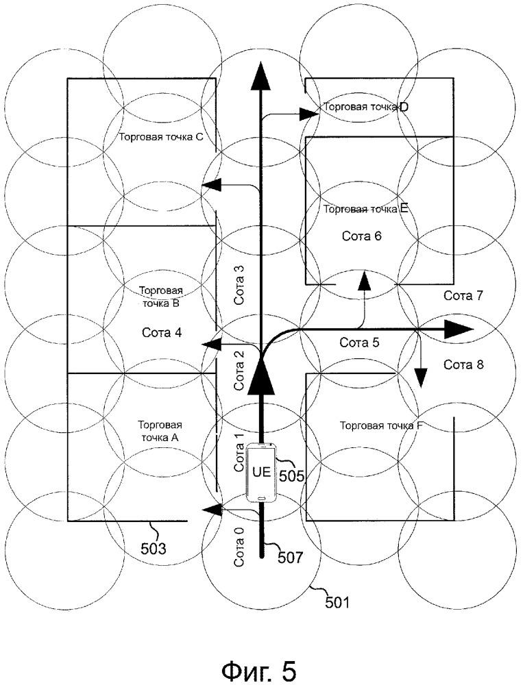 Мобильность в сетях с плотным расположением узлов