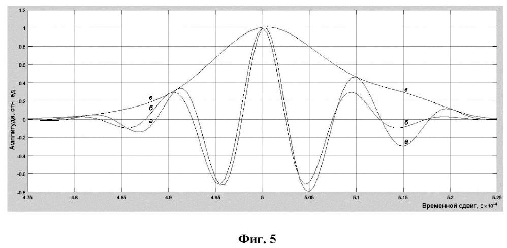 Способ определения акустической плотности