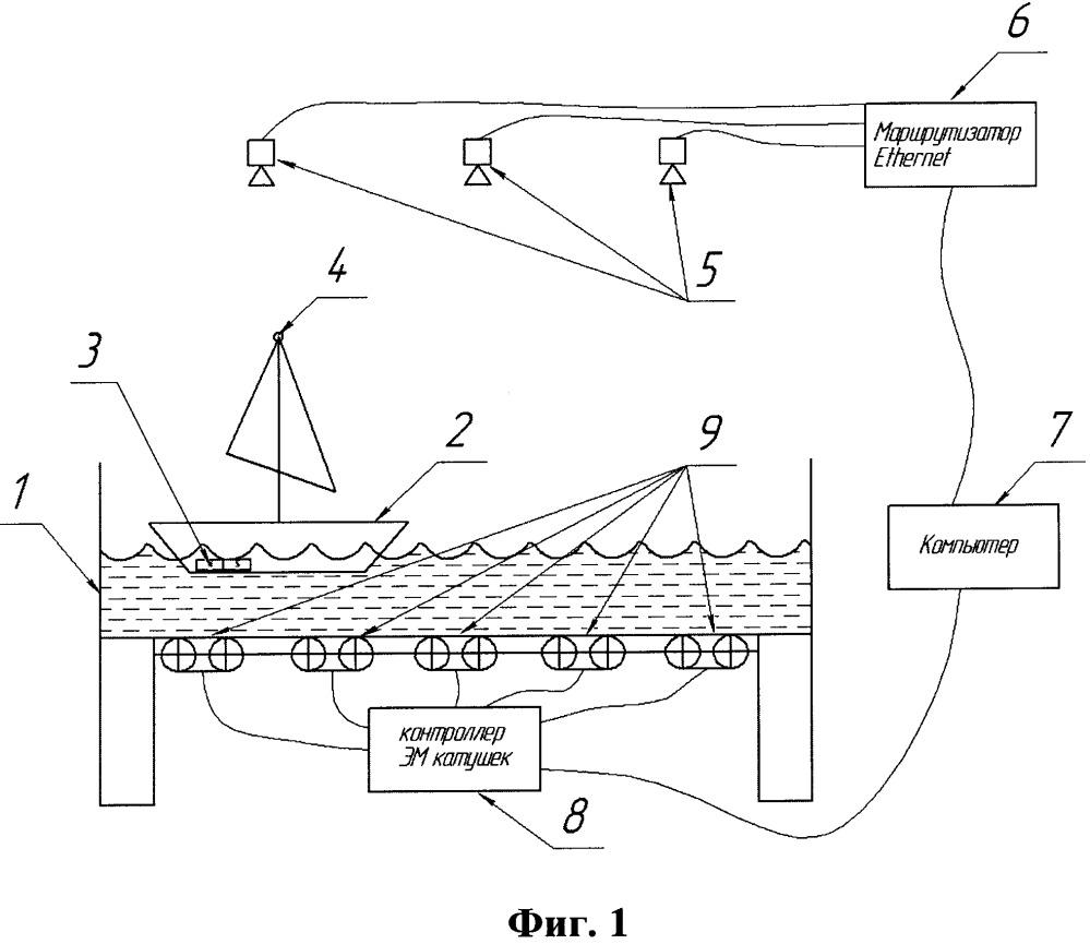 Стенд для создания контролируемого движения по меньшей мере двух плавучих объектов в ограниченном пространстве