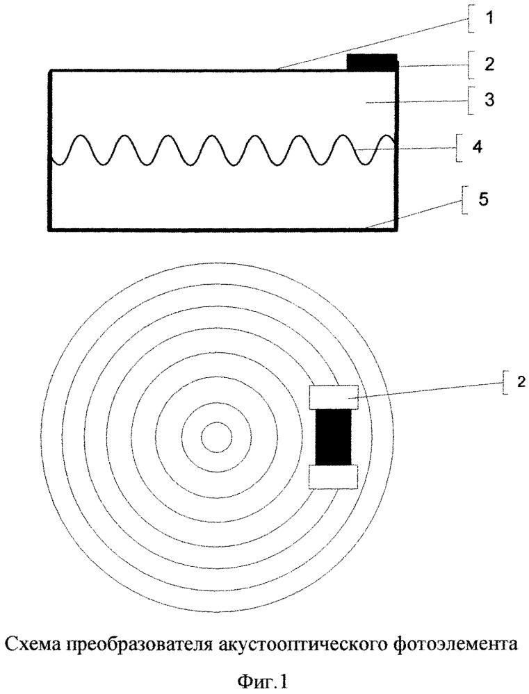 Способ повышения эффективности преобразования энергии поглощенного потока электромагнитных волн солнечного света в электрическую энергию с помощью образованного темнового тока и объемной ультразвуковой дифракционной решетки в монокристалле кремния в результате возбуждения в нем периодических высокочастотных ультразвуковых сдвиговых волн