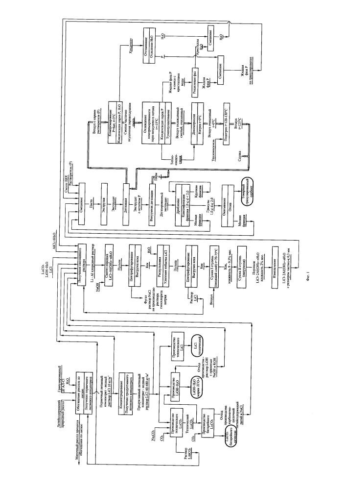 Способ получения гранулированного сорбента для извлечения лития из литийсодержащих рассолов в условиях производства товарной литиевой продукции