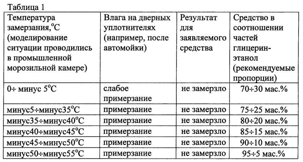 Средство для борьбы с примерзанием уплотнителей дверных проемов автомобиля (варианты)