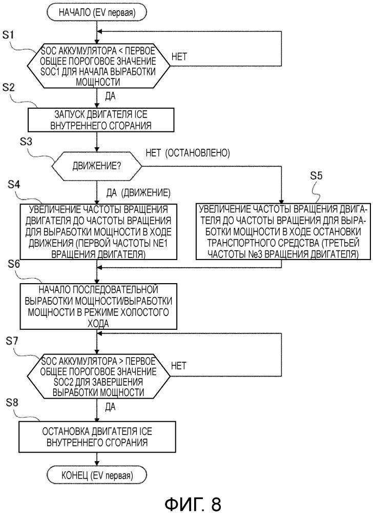 Устройство управления выработкой мощности для гибридного транспортного средства