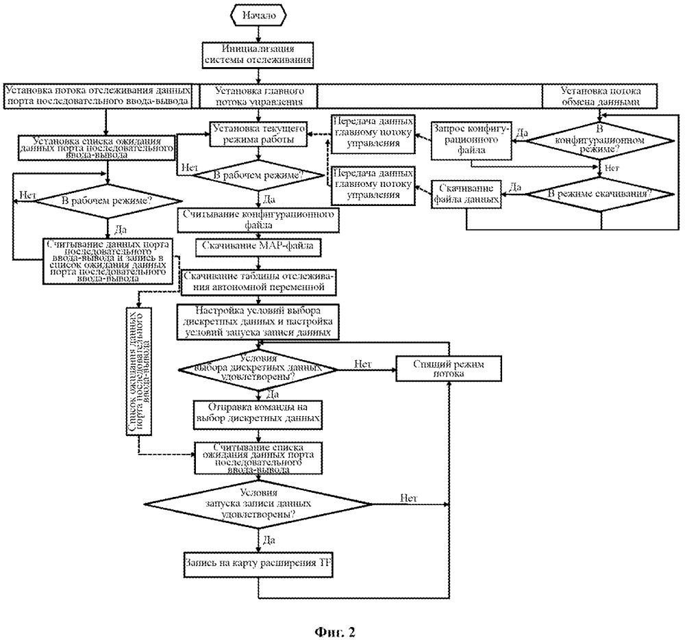 Система и способ отслеживания автономной переменной для mpu электропоезда