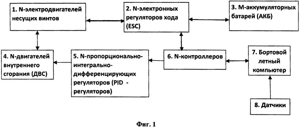 Система для увеличения продолжительности и дальности полета мультикоптера