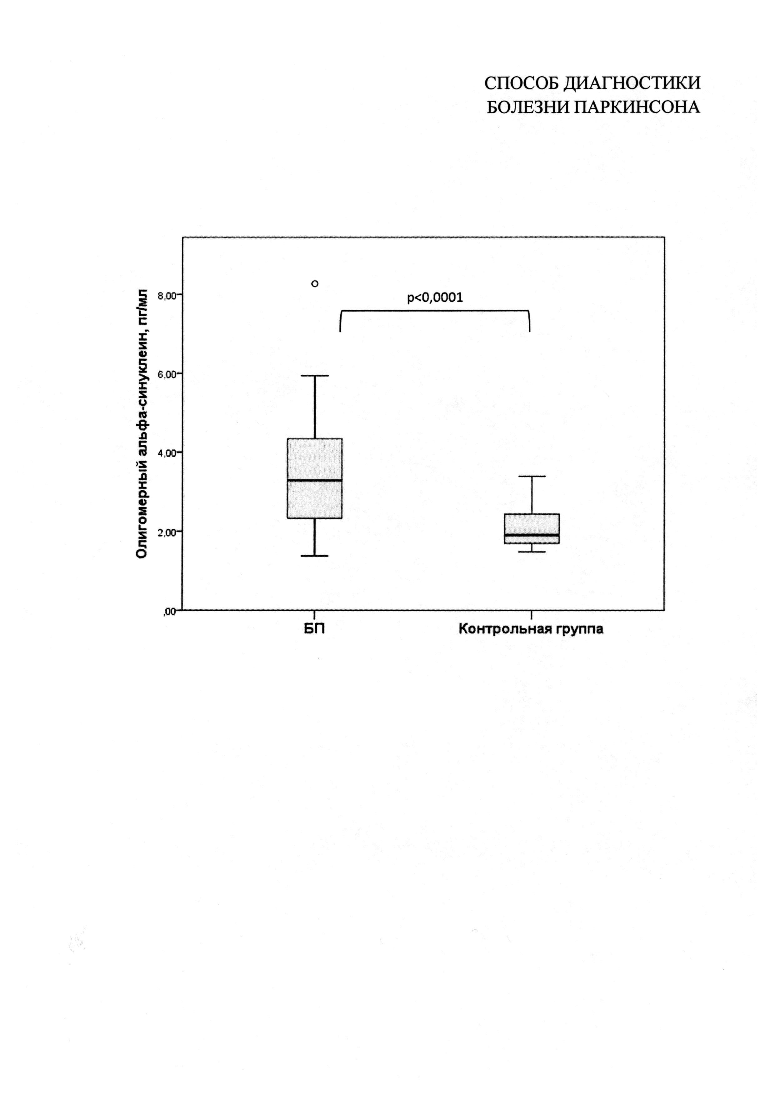 Способ диагностики болезни паркинсона
