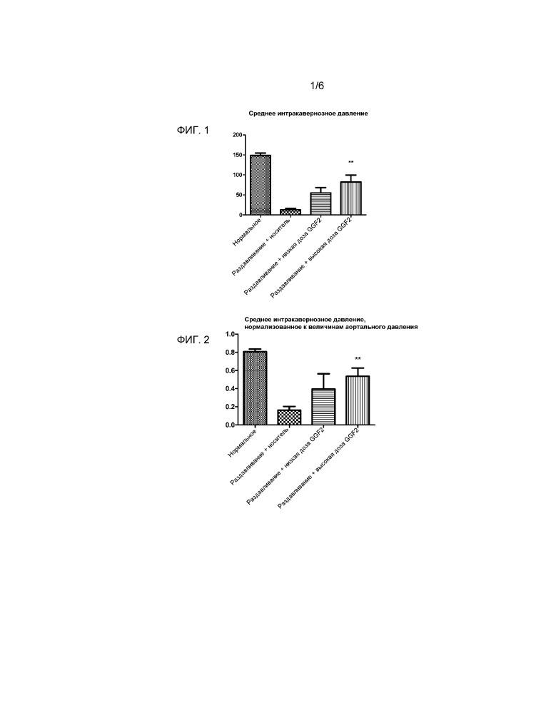 Применение нейрегулина для лечения повреждения периферических нервов