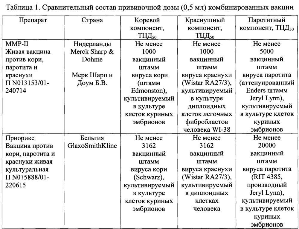 Комбинированная вакцина для иммунопрофилактики кори, эпидемического паротита и краснухи