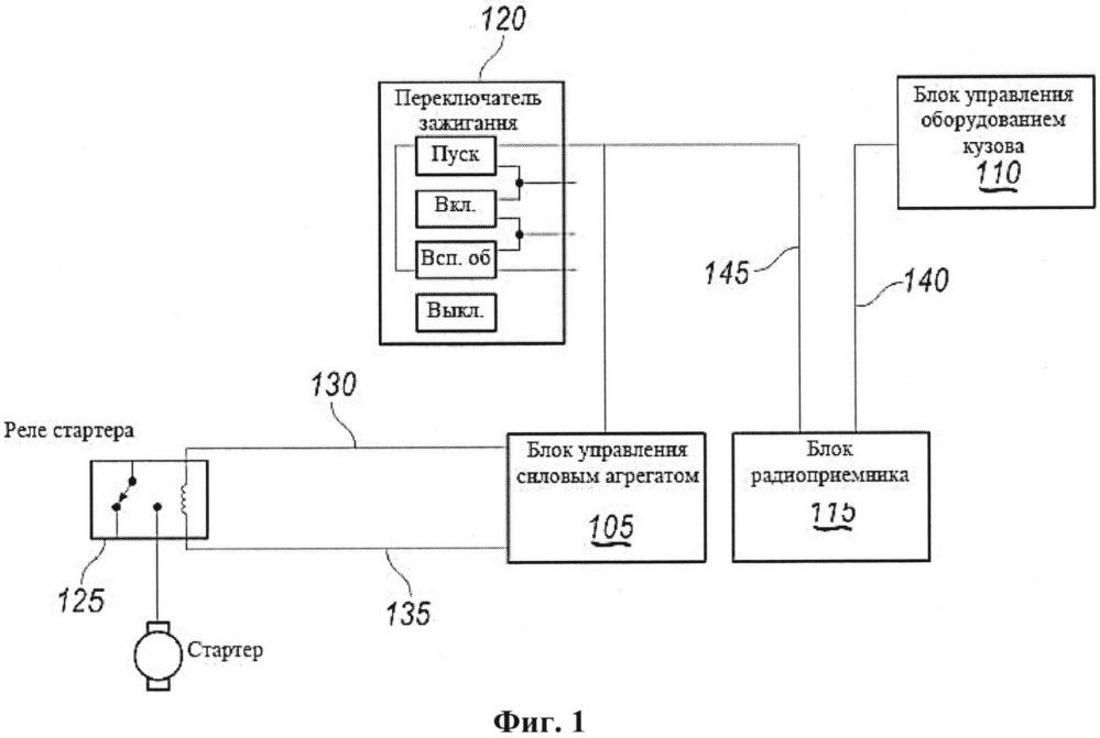 Система и способ управления радиомодулем транспортного средства