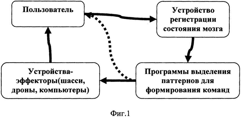 Способ оптимизации работы нейрокомпьютерного интерфейса