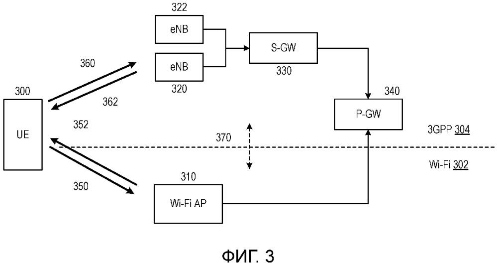 Межсетевое взаимодействие между сетями, работающими в соответствии с разными технологиями радиодоступа