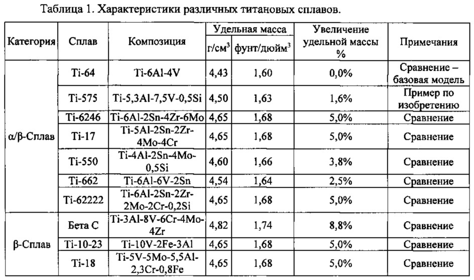 Высокопрочный титановый сплав с альфа-бета-структурой