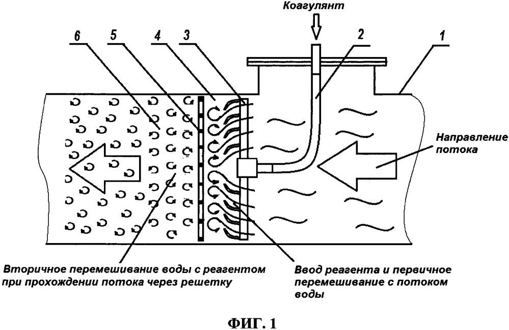 Способ введения коагулянта в процессе водоподготовки