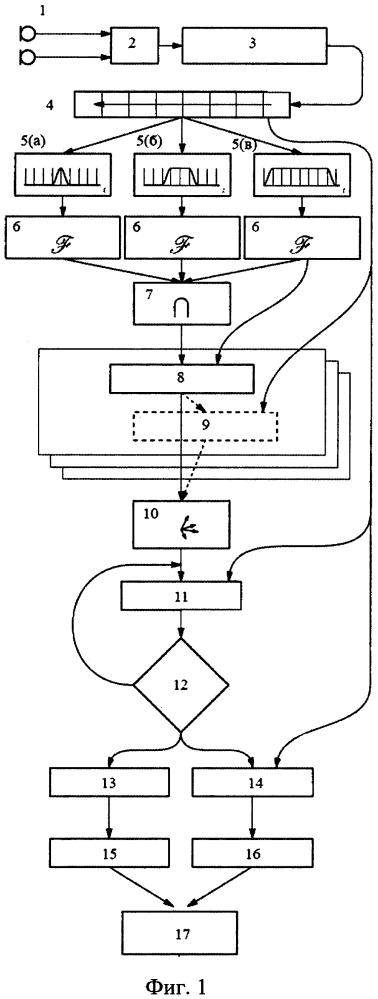 Способ кодирования стимулирующего сигнала в кохлеарном импланте