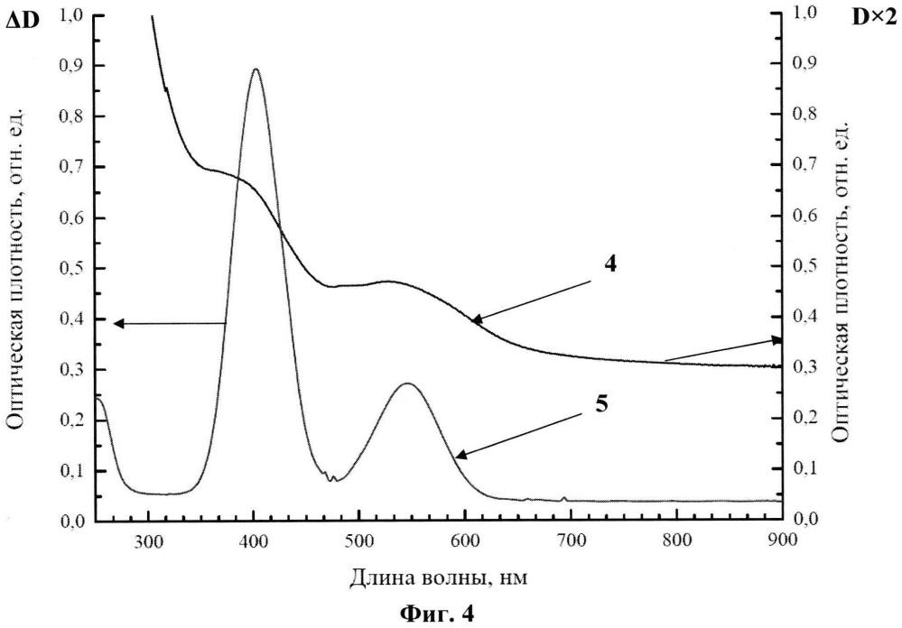 Оптическая наностеклокерамика с ионами хрома